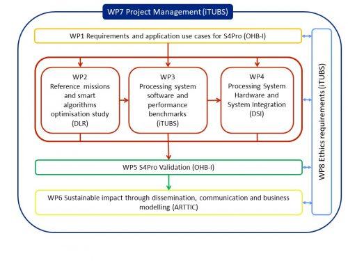 H2020-S4Pro-work-breakdown-structure